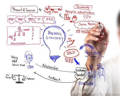 Business consultants best business consulting services for Product development consulting